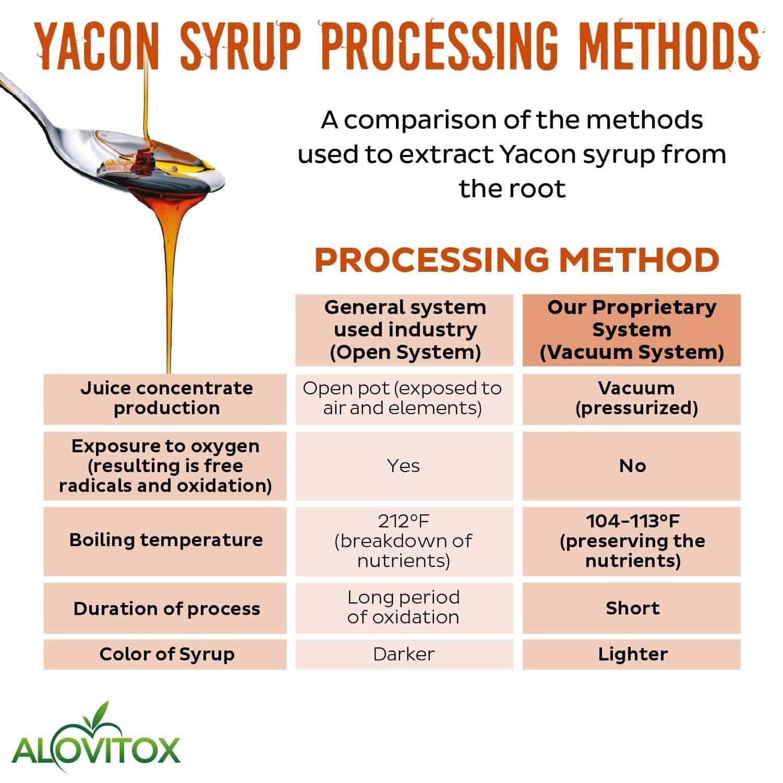 Organic Yacon Syrup